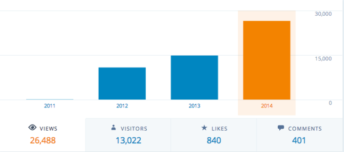 Blog views up to 2014