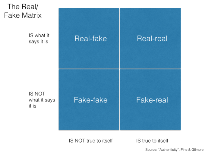 The Fake / Real Matrix