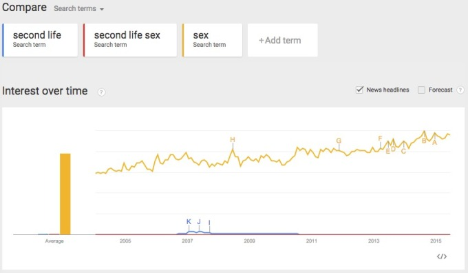 Google Trends Interest in Sex over time v SL and SL sex