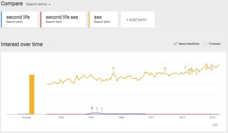 Google Trends Interest in Sex over time v SL and SL sex