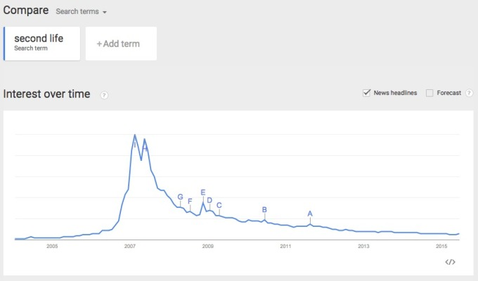 Google Trends SL Interest over time