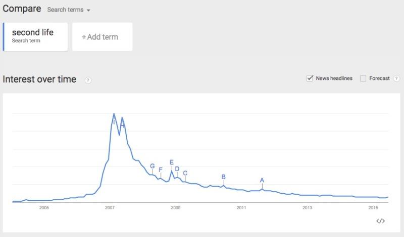 Google Trends SL Interest over time