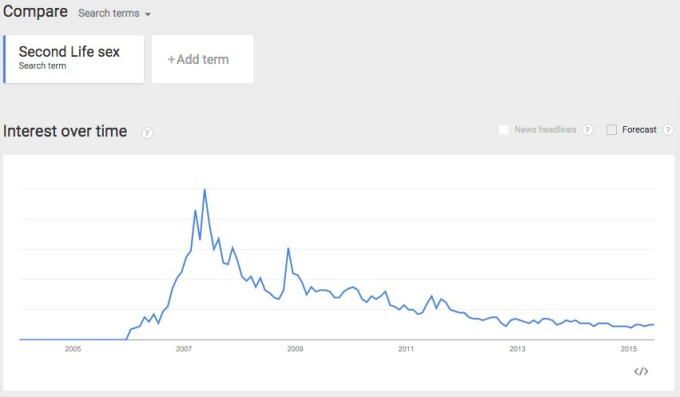Google Trends SL Sex interest over time