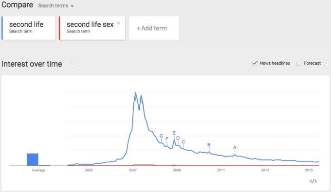 Google Trends SL v SL Sex interest over time