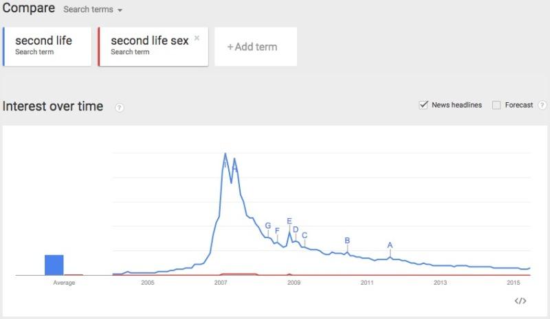 Google Trends SL v SL Sex interest over time