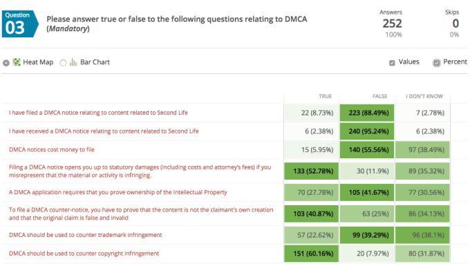 Question 3 Responses