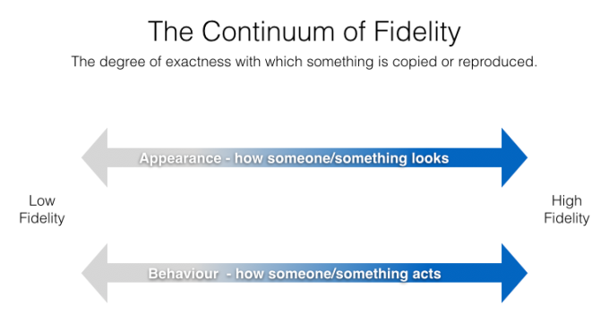 Beck's Continuum of Fidelity - Appearance and Behaviour