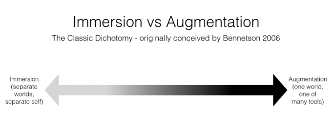 Bennetson's Immersion Augmentation Dichotomy