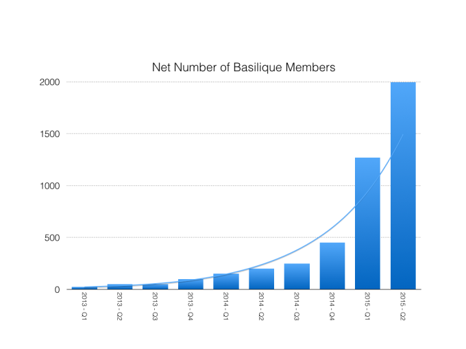 Net Number of Basilique Members