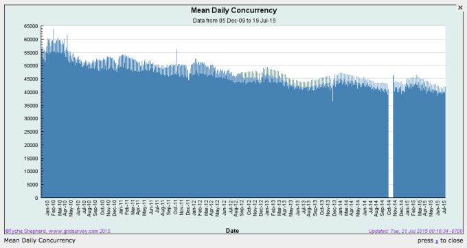 Mean Daily Concurrency